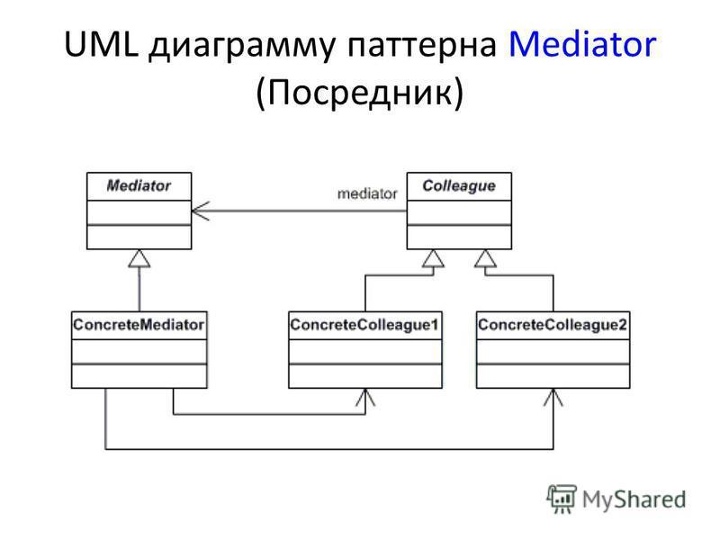 UML диаграмму паттерна Mediator (Посредник)