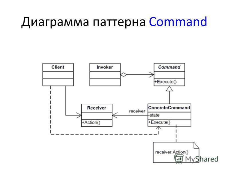 Диаграмма паттерна Command