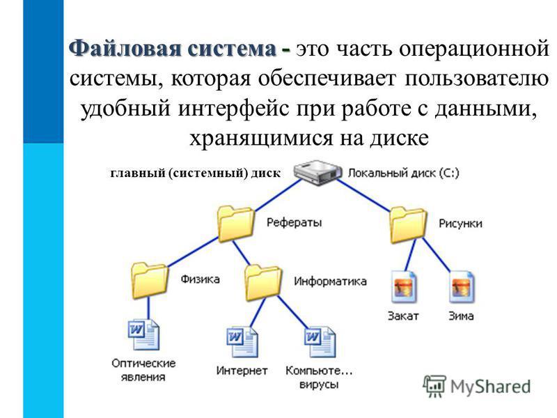 Файловая система - Файловая система - это часть операционной системы, которая обеспечивает пользователю удобный интерфейс при работе с данными, хранящимися на диске главный (системный) диск