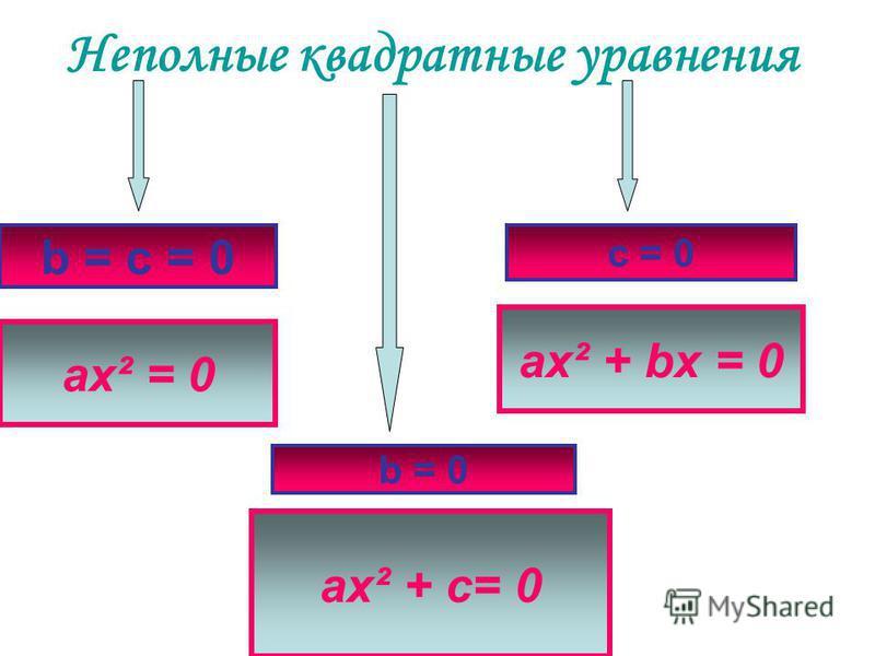 Неполные квадратные уравнения ax² = 0 ax² + c= 0 ax² + bx = 0 b = c = 0 c = 0 b = 0