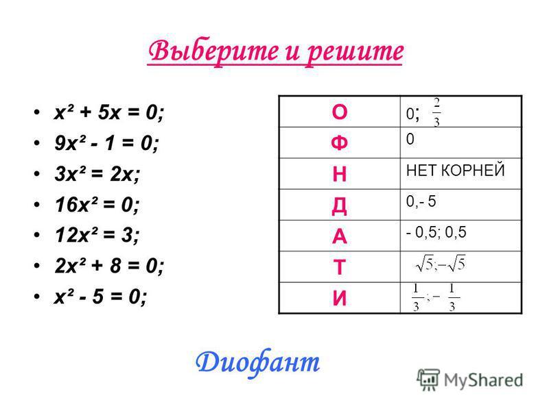 Выберите и решите x² + 5x = 0; 9x² - 1 = 0; 3x² = 2x; 16x² = 0; 12x² = 3; 2x² + 8 = 0; x² - 5 = 0; О 0;0; Ф 0 Н НЕТ КОРНЕЙ Д 0,- 5 А - 0,5; 0,5 Т И Диофант