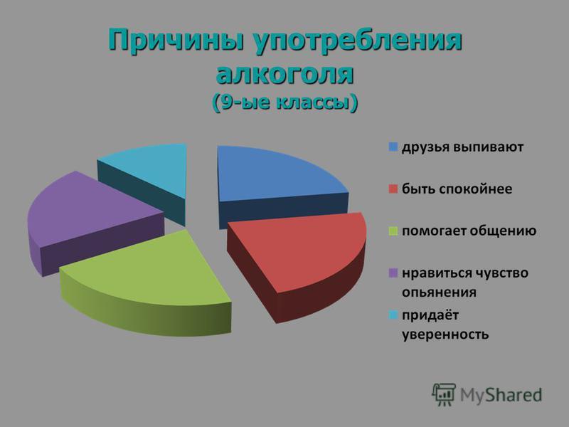 Причины употребления алкоголя (9-ые классы)