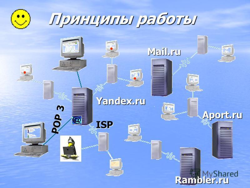 Принципы работы Mail.ru Aport.ru Rambler.ru Yandex.ru SMTP ISP