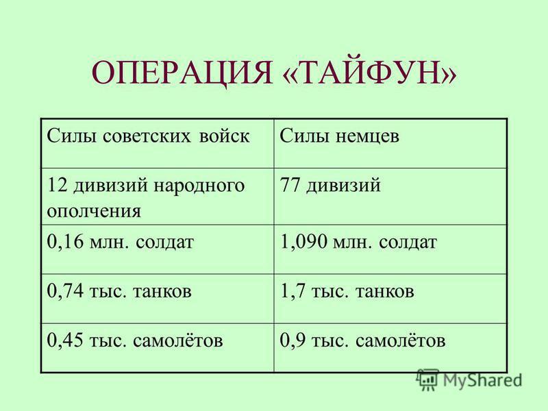 ОПЕРАЦИЯ «ТАЙФУН» Силы советских войск Силы немцев 12 дивизий народного ополчения 77 дивизий 0,16 млн. солдат 1,090 млн. солдат 0,74 тыс. танков 1,7 тыс. танков 0,45 тыс. самолётов 0,9 тыс. самолётов
