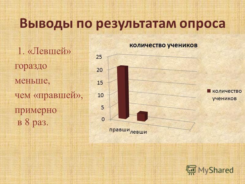 Выводы по результатам опроса 1. «Левшей» гораздо меньше, чем «правшей», примерно в 8 раз.