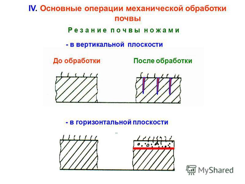 IV. Основные операции механической обработки почвы Р е з а н и е п о ч в ы н о ж а м и До обработки После обработки - в вертикальной плоскости - в горизонтальной плоскости