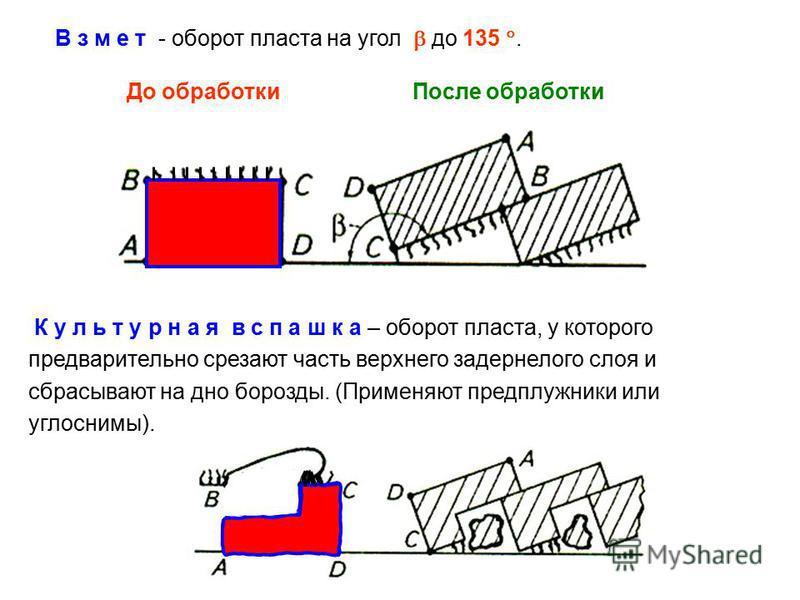 В з м е т - оборот пласта на угол до 135. До обработки После обработки К у л ь т у р н а я в с п а ш к а – оборот пласта, у которого предварительно срезают часть верхнего задернелого слоя и сбрасывают на дно борозды. (Применяют предплужники или углос