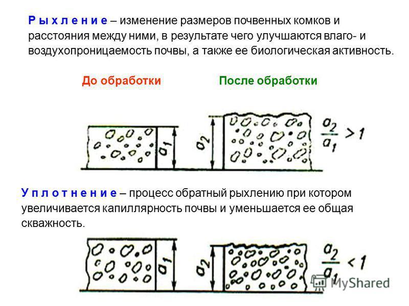 Р ы х л е н и е – изменение размеров почвенных комков и расстояния между ними, в результате чего улучшаются влаго- и воздухопроницаемость почвы, а также ее биологическая активность. До обработки После обработки У п л о т н е н и е – процесс обратный