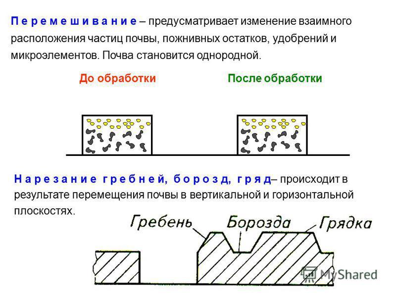 П е р е м е ш и в а н и е – предусматривает изменение взаимного расположения частиц почвы, пожнивных остатков, удобрений и микроэлементов. Почва становится однородной. До обработки После обработки Н а р е з а н и е гребней, б о р о з д, г р я д– прои