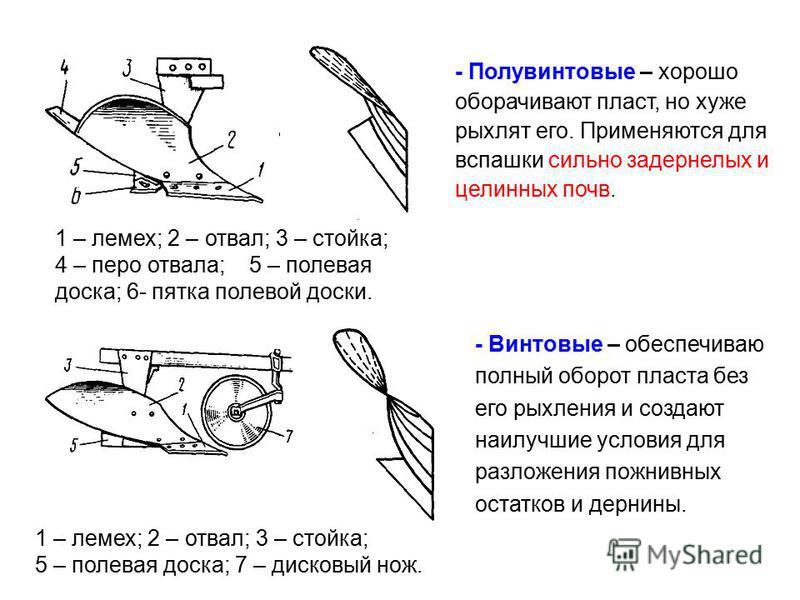 - Полувинтовые – хорошо оборачивают пласт, но хуже рыхлят его. Применяются для вспашки сильно задернелых и целинных почв. 1 – лемех; 2 – отвал; 3 – стойка; 4 – перо отвала; 5 – полевая доска; 6- пятка полевой доски. 1 – лемех; 2 – отвал; 3 – стойка;