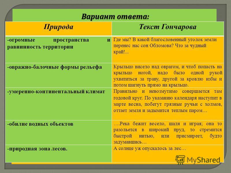 Природа (заполняют географы) Текст Гончарова (заполняют литераторы)