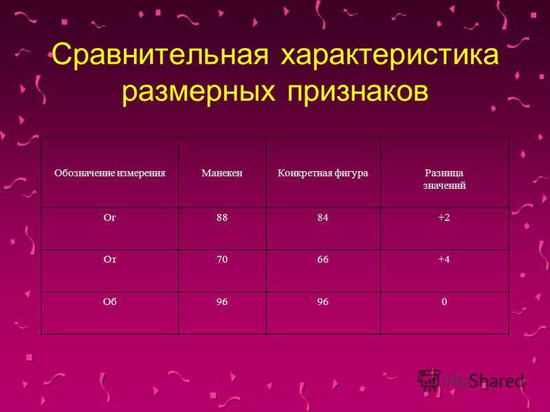 Сравнительная характеристика размерных признаков Обозначение измерения МанекенКонкретная фигура Разница значений Ог 8884+2 От 7066+4 Об 96 0