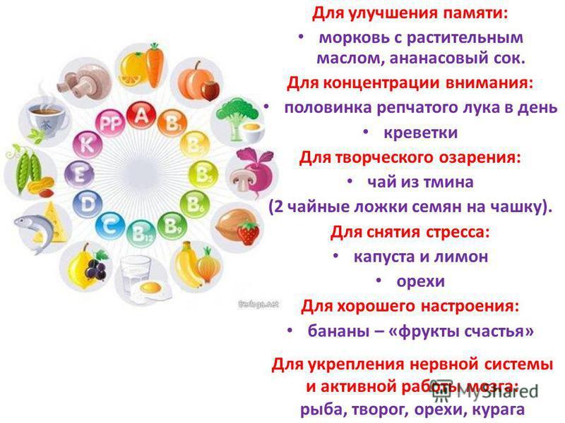 Для улучшения памяти: морковь с растительным маслом, ананасовый сок. Для концентрации внимания: половинка репчатого лука в день креветки Для творческого озарения: чай из тмина (2 чайные ложки семян на чашку). Для снятия стресса: капуста и лимон орехи