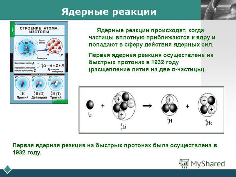 LOGO Ядерные реакции Ядерные реакции происходят, когда частицы вплотную приближаются к ядру и попадают в сферу действия ядерных сил. Первая ядерная реакция осуществлена на быстрых протонах в 1932 году (расщепление лития на две α-частицы). Первая ядер