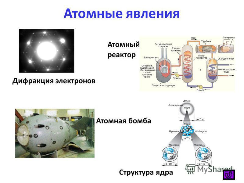 Атомные явления Дифракция электронов Атомный реактор Атомная бомба Структура ядра