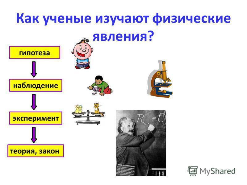 Как ученые изучают физические явления? наблюдение эксперимент гипотеза теория, закон