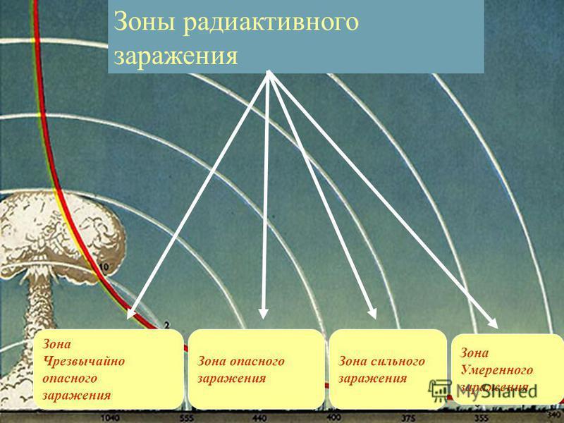 Зоны радиоактивного заражения Зона Чрезвычайно опасного заражения Зона опасного заражения Зона сильного заражения Зона Умеренного заражения