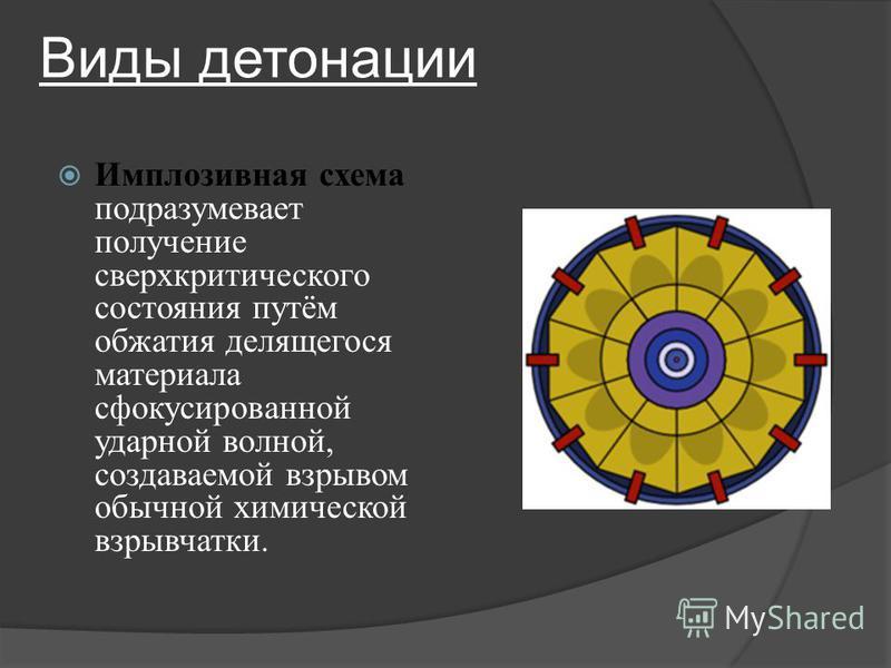 Виды детонации Имплозивная схема подразумевает получение сверхкритического состояния путём обжатия делящегося материала сфокусированной ударной волной, создаваемой взрывом обычной химической взрывчатки.