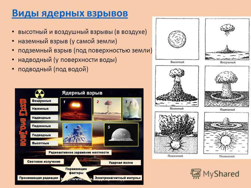 Виды ядерных взрывов высотный и воздушный взрывы (в воздухе) наземный взрыв (у самой земли) подземный взрыв (под поверхностью земли) надводный (у поверхности воды) подводный (под водой)