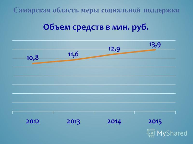 Самарская область меры социальной поддержки