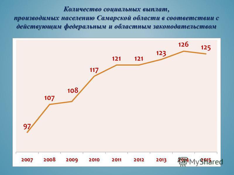 Количество социальных выплат, производимых населению Самарской области в соответствии с действующим федеральным и областным законодательством