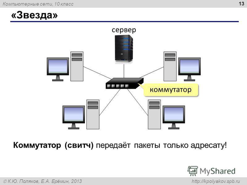 Компьютерные сети, 10 класс К.Ю. Поляков, Е.А. Ерёмин, 2013 http://kpolyakov.spb.ru «Звезда» 13 Коммутатор (свитч) передаёт пакеты только адресату! коммутатор сервер