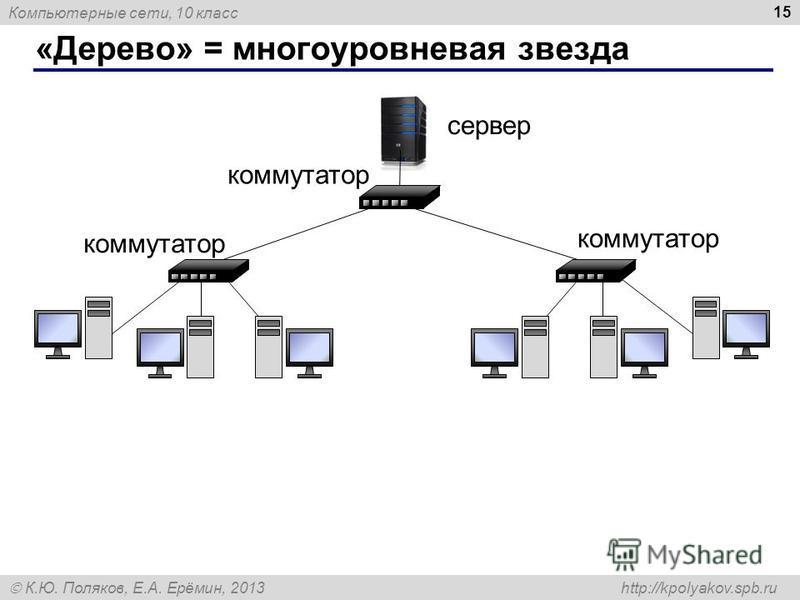 Компьютерные сети, 10 класс К.Ю. Поляков, Е.А. Ерёмин, 2013 http://kpolyakov.spb.ru «Дерево» = многоуровневая звезда 15 сервер коммутатор