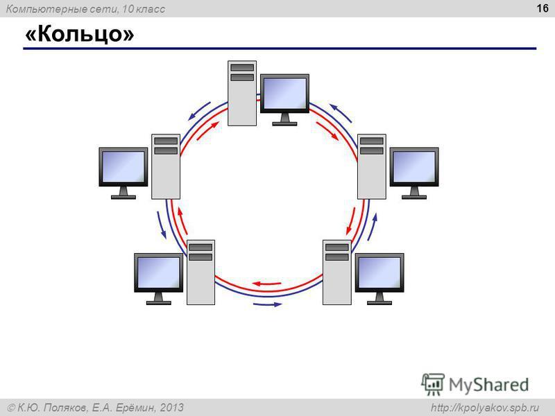 Компьютерные сети, 10 класс К.Ю. Поляков, Е.А. Ерёмин, 2013 http://kpolyakov.spb.ru «Кольцо» 16