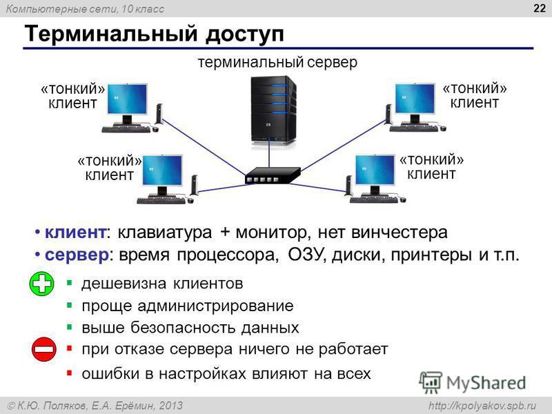 Компьютерные сети, 10 класс К.Ю. Поляков, Е.А. Ерёмин, 2013 http://kpolyakov.spb.ru Терминальный доступ 22 терминальный сервер клиент: клавиатура + монитор, нет винчестера сервер: время процессора, ОЗУ, диски, принтеры и т.п. дешевизна клиентов проще