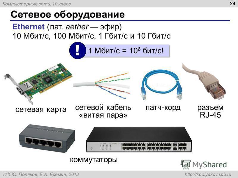 Компьютерные сети, 10 класс К.Ю. Поляков, Е.А. Ерёмин, 2013 http://kpolyakov.spb.ru Сетевое оборудование 24 Ethernet (лат. aether эфир) 10 Мбит/с, 100 Мбит/с, 1 Гбит/с и 10 Гбит/с 1 Мбит/c = 10 6 бит/c! ! разъем RJ-45 сетевая карта сетевой кабель «ви