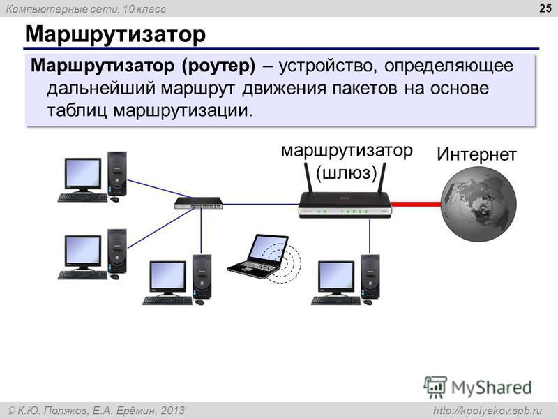 Компьютерные сети, 10 класс К.Ю. Поляков, Е.А. Ерёмин, 2013 http://kpolyakov.spb.ru Маршрутизатор 25 Интернет маршрутизатор (шлюз) Маршрутизатор (роутер) – устройство, определяющее дальнейший маршрут движения пакетов на основе таблиц маршрутизации.