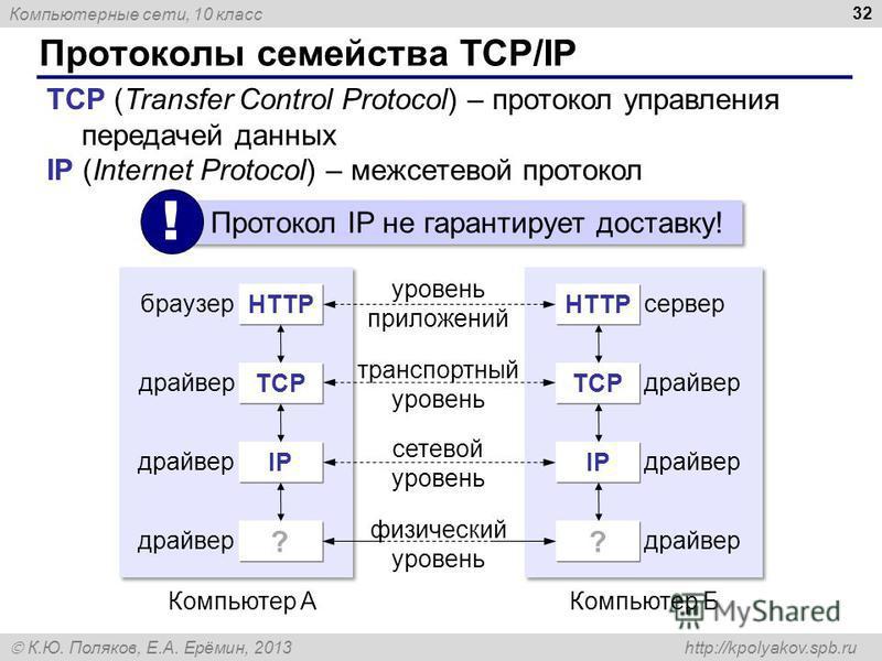 Компьютерные сети, 10 класс К.Ю. Поляков, Е.А. Ерёмин, 2013 http://kpolyakov.spb.ru Протоколы семейства TCP/IP 32 TCP (Transfer Control Protocol) – протокол управления передачей данных IP (Internet Protocol) – межсетевой протокол HTTP браузер TСPTСP