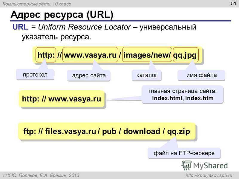Компьютерные сети, 10 класс К.Ю. Поляков, Е.А. Ерёмин, 2013 http://kpolyakov.spb.ru Адрес ресурса (URL) 51 URL = Uniform Resource Locator – универсальный указатель ресурса. http: // www.vasya.ru / images/new/ qq.jpg адрес сайта каталог имя файла http