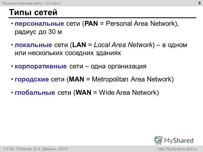 Компьютерные сети, 10 класс К.Ю. Поляков, Е.А. Ерёмин, 2013 http://kpolyakov.spb.ru Типы сетей 6 персональные сети (PAN = Personal Area Network), радиус до 30 м локальные сети (LAN = Local Area Network) – в одном или нескольких соседних зданиях корпо
