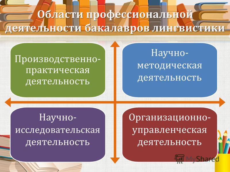 Области профессиональной деятельности бакалавров лингвистики Производственно- практическая деятельность Научно- методическая деятельность Научно- исследовательская деятельность Организационно- управленческая деятельность