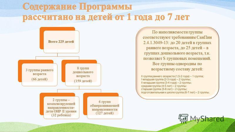 Всего 225 детей 3 группы раннего возраста (66 детей) 8 групп дошкольного возраста (159 детей) 2 группы – компенсирующей направленности- дети ОНР II уровня (32 ребенка) 6 групп общеразвивающей направленности (127 детей) По наполняемости группы соответ