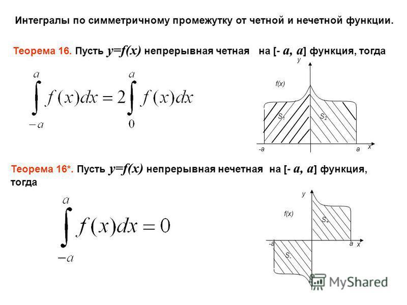 Интегралы по симметричному промежутку от четной и нечетной функции. Теорема 16. Пусть y=f(x) непрерывная четная на [- a, a ] функция, тогда y x f(x) -a a S1S1 S2S2 Теорема 16*. Пусть y=f(x) непрерывная нечетная на [- a, a ] функция, тогда y x f(x) -a