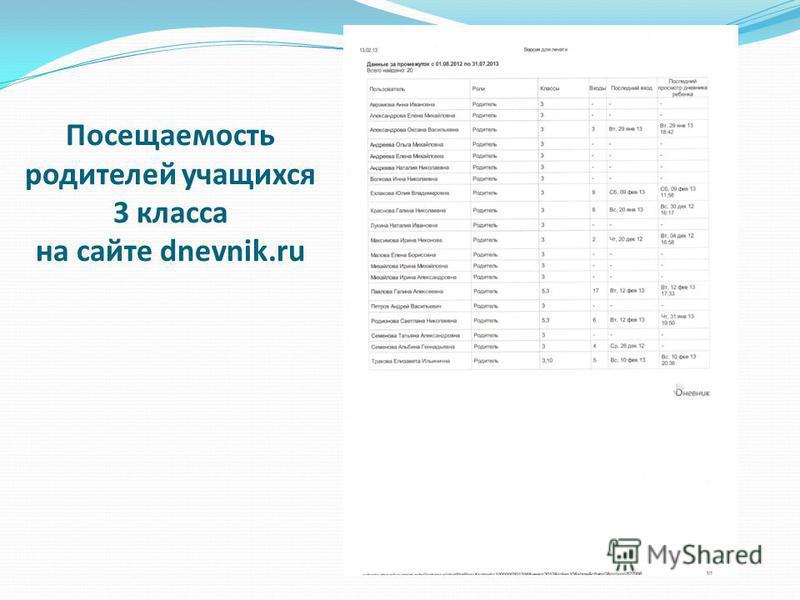 Посещаемость родителей учащихся 3 класса на сайте dnevnik.ru