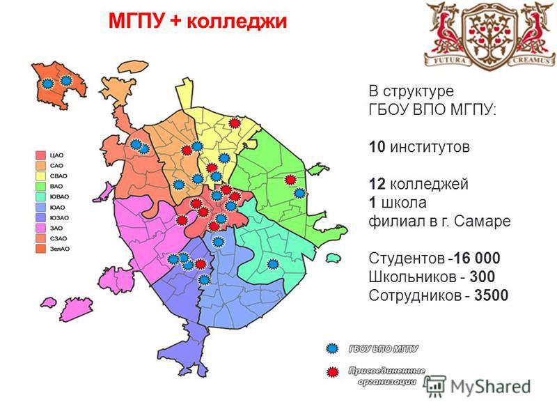 МГПУ + колледжи В структуре ГБОУ ВПО МГПУ: 10 институтов 12 колледжей 1 школа филиал в г. Самаре Студентов -16 000 Школьников - 300 Сотрудников - 3500