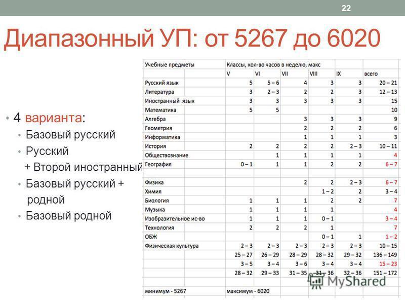 Диапазонный УП: от 5267 до 6020 4 варианта: Базовый русский Русский + Второй иностранный Базовый русский + родной Базовый родной 22