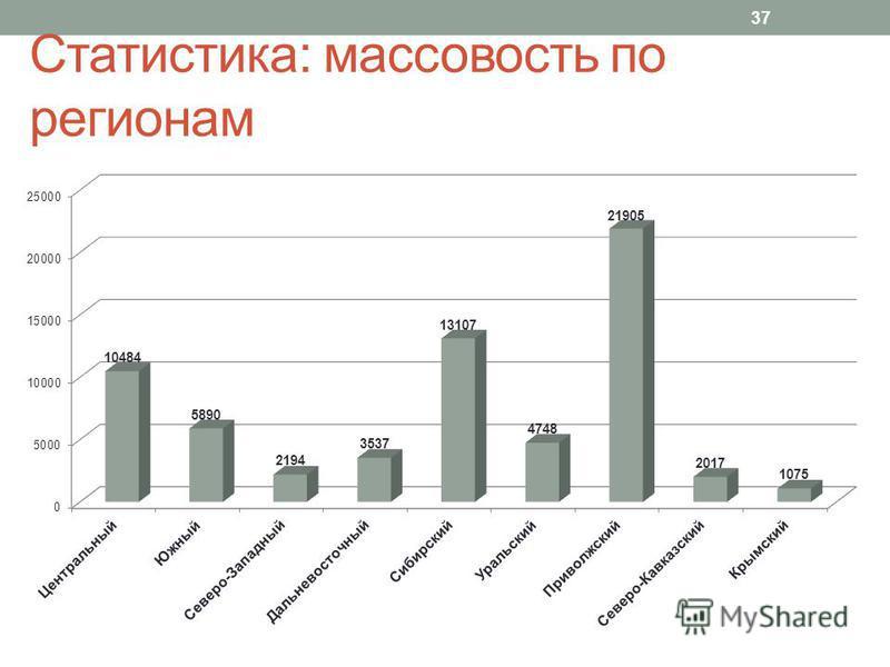 Статистика: массовость по регионам 37