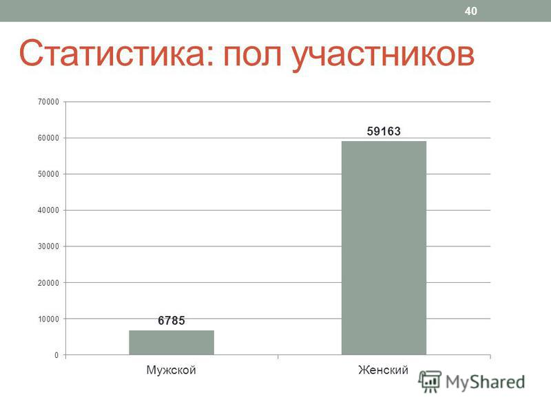 Статистика: пол участников 40