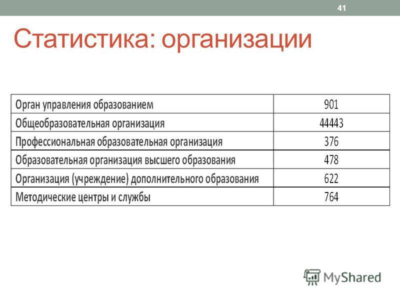 Статистика: организации 41