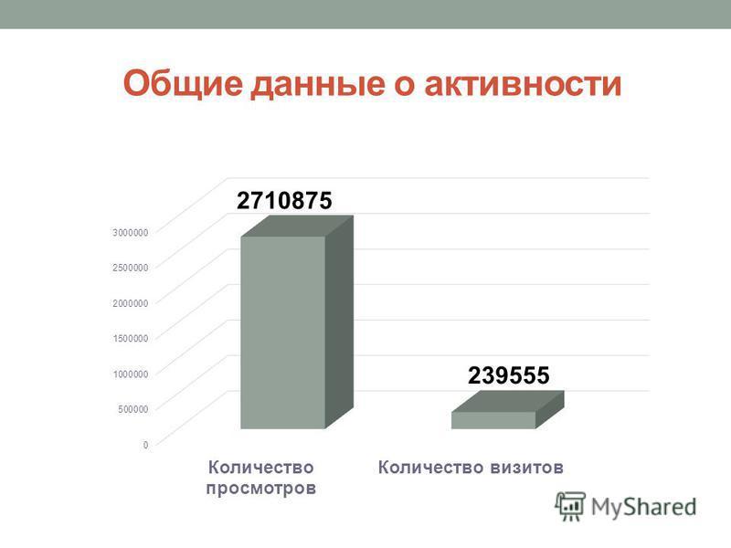 Общие данные о активности