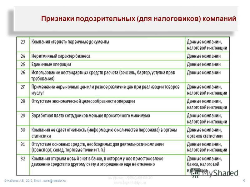 © Набоков А.Б., 2012, Email: ecrm@rambler.ru Признаки подозрительных (для налоговиков) компаний 6