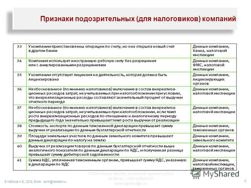© Набоков А.Б., 2012, Email: ecrm@rambler.ru Признаки подозрительных (для налоговиков) компаний 7