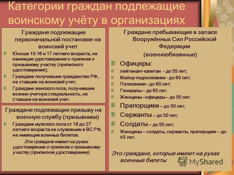 Категории граждан подлежащие воинскому учёту в организмациях Граждане подлежащие первоначальной постановке на воинский учет Юноши 15-16 и 17 летнего возраста, не имеющие удостоверения о приписке к призывному участку (приписного удостоверения); Гражда