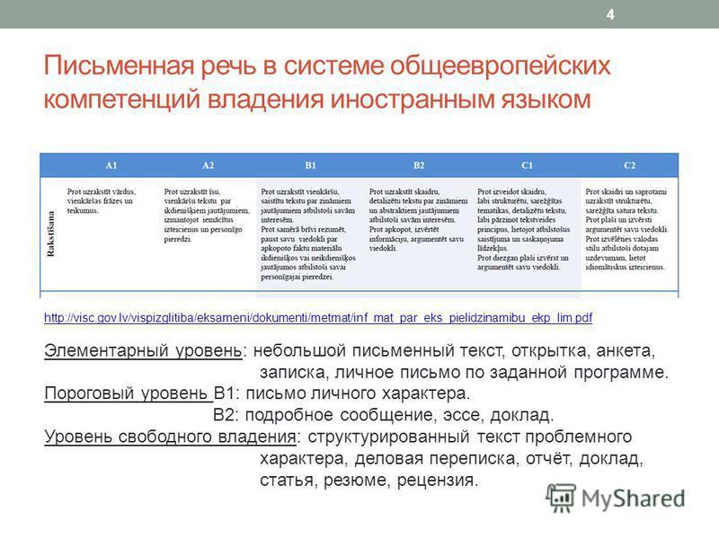 Письменная речь в системе общеевропейских компетенций владения иностранным языком 4 http://visc.gov.lv/vispizglitiba/eksameni/dokumenti/metmat/inf_mat_par_eks_pielidzinamibu_ekp_lim.pdf Элементарный уровень: небольшой письменный текст, открытка, анке