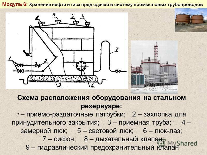 Схема расположения оборудования на стальном резервуаре: 1 – приемо-раздаточные патрубки; 2 – захлопка для принудительного закрытия; 3 – приёмная труба; 4 – замерной люк; 5 – световой люк; 6 – люк-лаз; 7 – сифон; 8 – дыхательный клапан; 9 – гидравличе