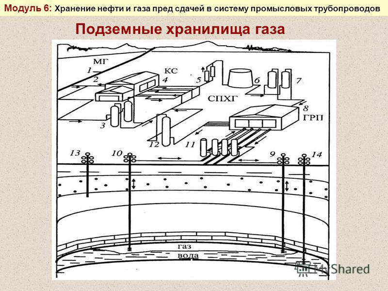 Подземные хранилища газа Модуль 6: Хранение нефти и газа пред сдачей в систему промысловых трубопроводов
